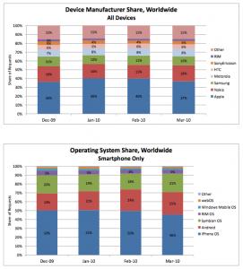 AdMob-Statistik für März 2010
