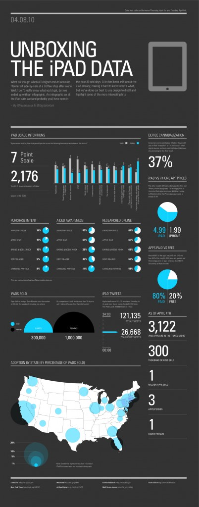 iPad Infografik