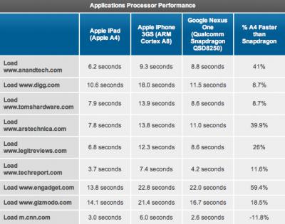Browsergeschwindigkeit von iPad, iPhone 3GS und Nexus One im Vergleich