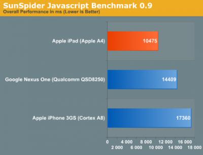 Javascript-Performance (weniger ist besser) von iPad, iPhone 3GS und Nexus One im Vergleich