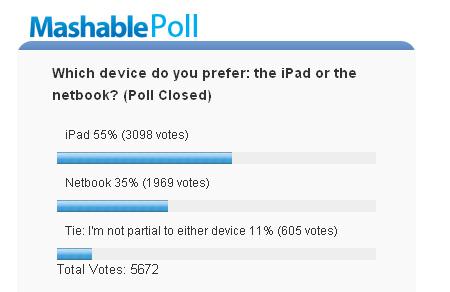 Umfrage bei Mashable: iPad vs. Netbook
