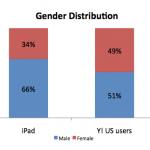 Yahoo! iPad-Statistik: Geschlechterverteilung