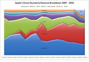 Apple Einnahmen nach Produkt
