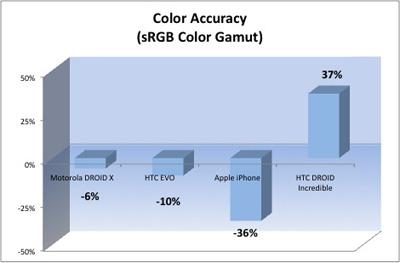 Displayvergleich: Farb-Echtheit (iPhone 4, Droid X, HTC EVO 4G, HTC Droid Incredible)