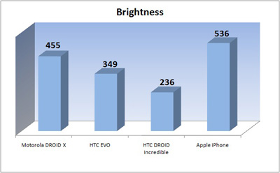 Displayvergleich: Helligkeit (iPhone 4, Droid X, HTC EVO 4G, HTC Droid Incredible)