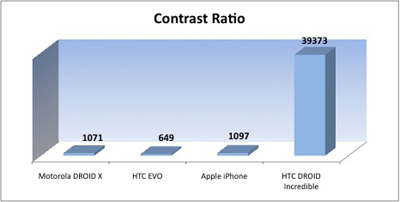 Displayvergleich: Kontrast (iPhone 4, Droid X, HTC EVO 4G, HTC Droid Incredible)