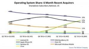 Marktanteile der mobilen Betriebssysteme in den letzten 4 Quartalen