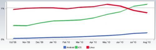 iOS überholt Linux