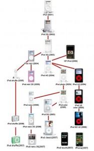 Die Evolution des Apple iPod