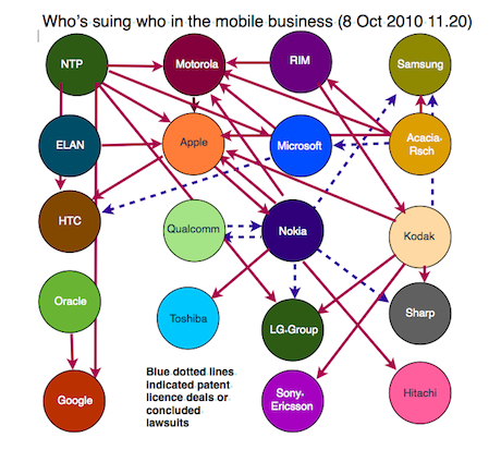 Wer verklagt wen in der Smartphone-Branche?