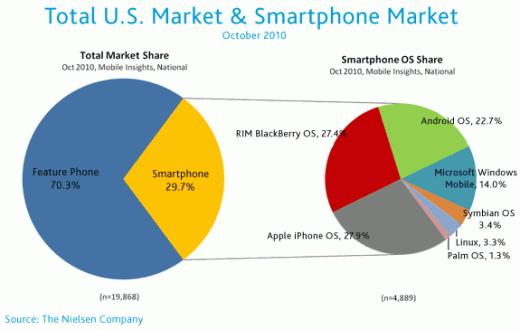 Smartphone-Marktanalyse (USA) von Nielsen: Apple ist Marktführer