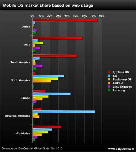 Pingdom: Mobile Betriebssysteme nach Kontinent