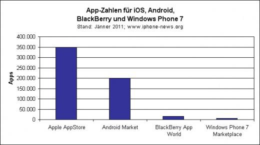 App-Zahlen für iOS, Android, Blackberry und Windows Phone 7