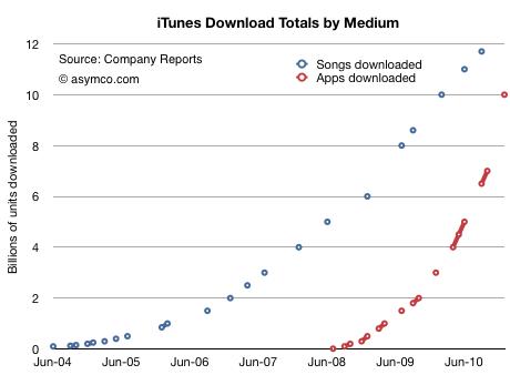 App-Store Kennzahlen