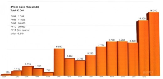 Statistik: iPhone-Verkaeufe seit 2007