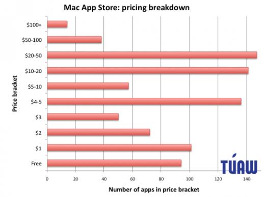 Mac App Store: Verteilung der App-Preise