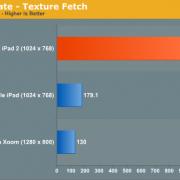iPad 2 Grafik-Benchmarks. Höhere Werte sind besser.