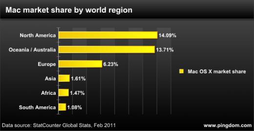Mac OS Marktanteile bezogen auf globale Großregionen