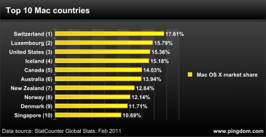 Die Schweiz ist das Top-Mac-Land der Welt