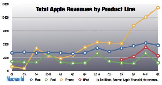 Apple-Umsatz 2008-2011 nach Produkt