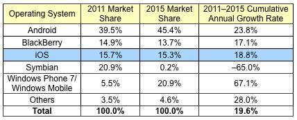 IDC Prognose: Smartphone-Sektor bis 2015