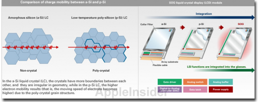 Poly-Silicium LCD Displays: Infografik von Toshiba Mobile Display