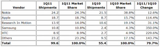 IDC Smartphone-Studie 2011Q1: Top Smartphone-Hersteller der Welt
