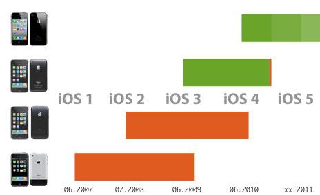 iPhones und unterstützte iOS-Versionen