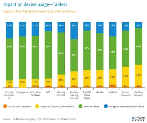 Nielsen: Auswirkungen von Tablets auf die Nutzung anderer Geräte