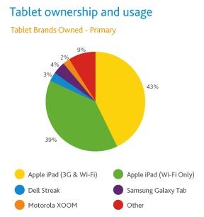 Nielsen: Tablet Marktanteile in den USA