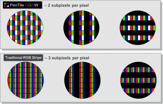 PenTile RGBW LCD mit weniger Subpixeln pro Pixel