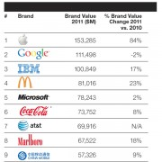 BrandZ: Top 100 Tech-Marken 2011