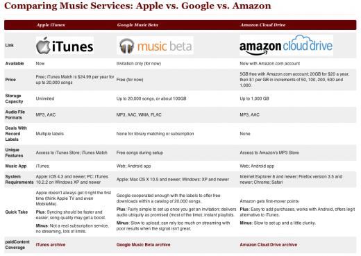 Apple iCloud vs. Google Music Beta vs. Amazon Cloud Player