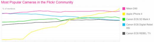 Die beliebtesten Kameras der Flickr Community