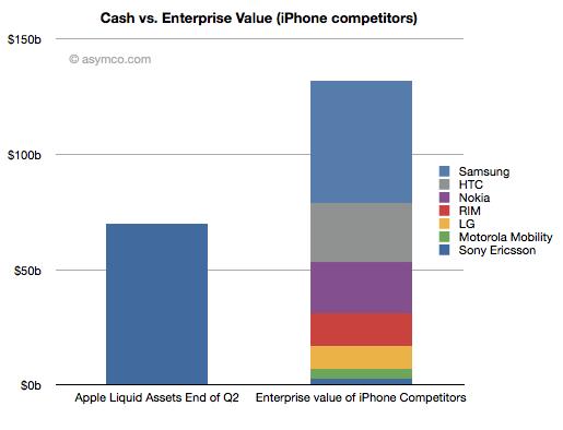 Marktanalyse: Apple's verfügbare finanzielle Mittel und die Firmenwerte der Smartphone-Konkurrenten