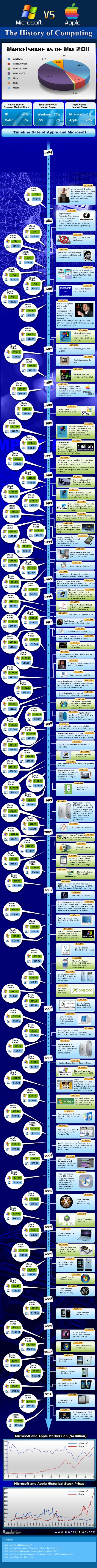 Microsoft vs. Apple - Infografik zur Geschichte der Software-Konkurrenten