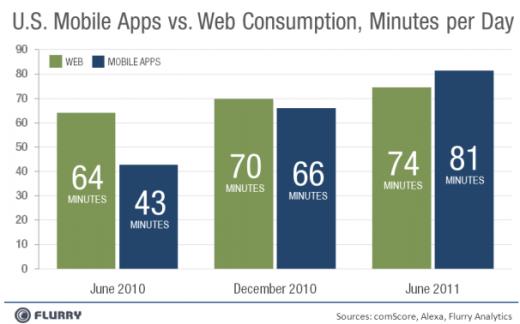 Flurry: Nutzungsdauer von mobilen Apps vs. Zeit im Internet