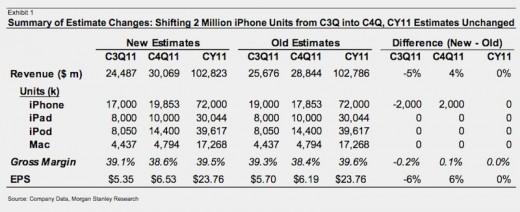 Morgan Stanley: Aktualisierte Prognose für Apple-Produkte