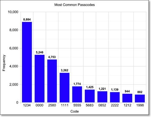 Die beliebtesten (und unsichersten) Passcodes am iPhone