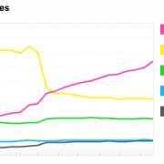 Die beliebtesten Kameraphones/Smartphones auf Flickr