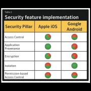 Symantec vergleicht die Sicherheit von iOS und Android
