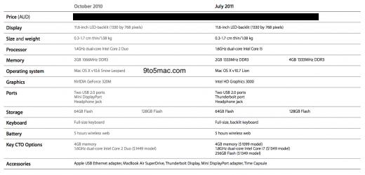 Tabelle: Vergleich der alten (2010) und neuen (2011) 11-Zoll MacBook Airs