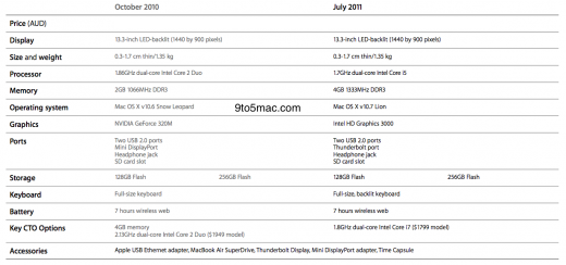 Tabelle: Vergleich der alten (2010) und neuen (2011) 13-Zoll MacBook Airs