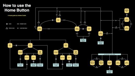 Flowchart: Wie man den Homebutton verwendet