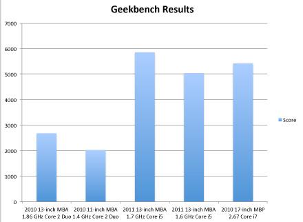 ElectricPig: Benchmark-Ergebnisse der alten (2010) und neuen (2011) MacBook Airs im Vergleich
