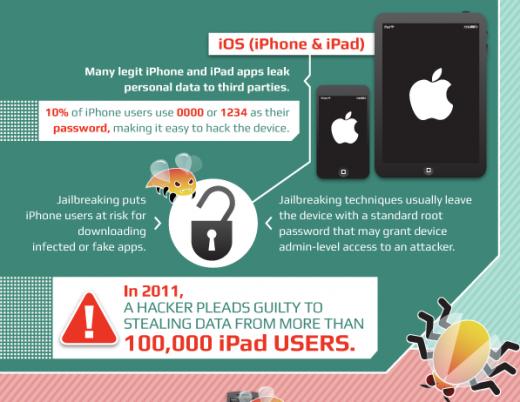 Infografik: Mobile Malware - der Stand der Dinge