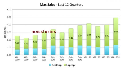 Apple Finanzbericht: Mac Verkaufszahlen nach Quartal