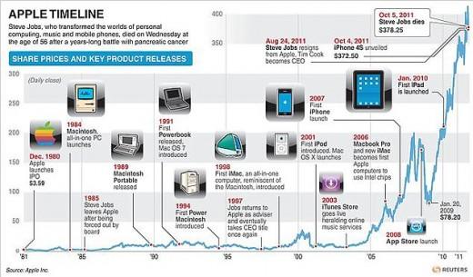 Apple's Aktienkurs im Verlauf der letzten 30 Jahre