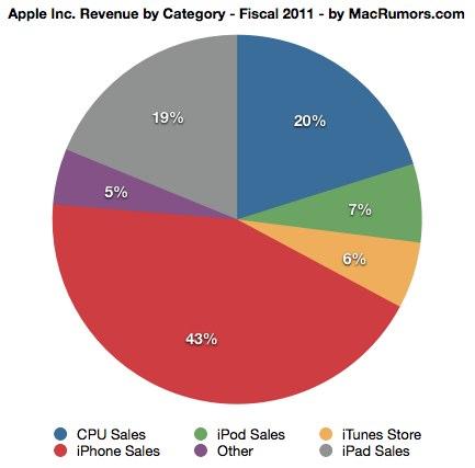 Apple 2011: Umsatz nach Produktgruppe