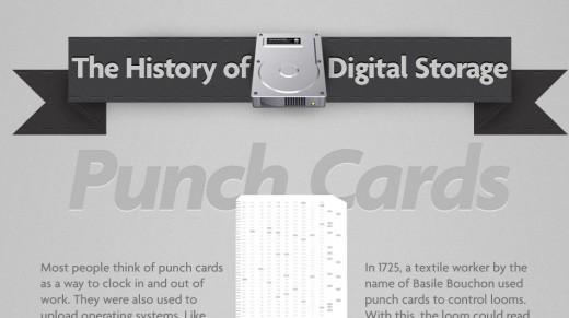 Infografik: Die Geschichte des digitalen Speichers